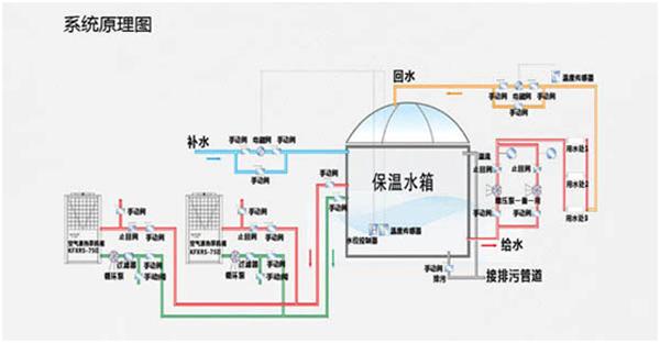 空气能热水器系统工作原理图