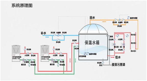 医院空气能热水工程系统原理图